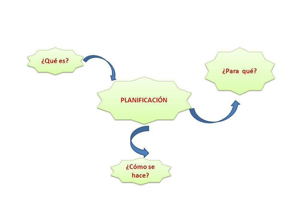 ¿Qué es ¿Para qué PLANIFICACIÓN ¿Cómo se hace