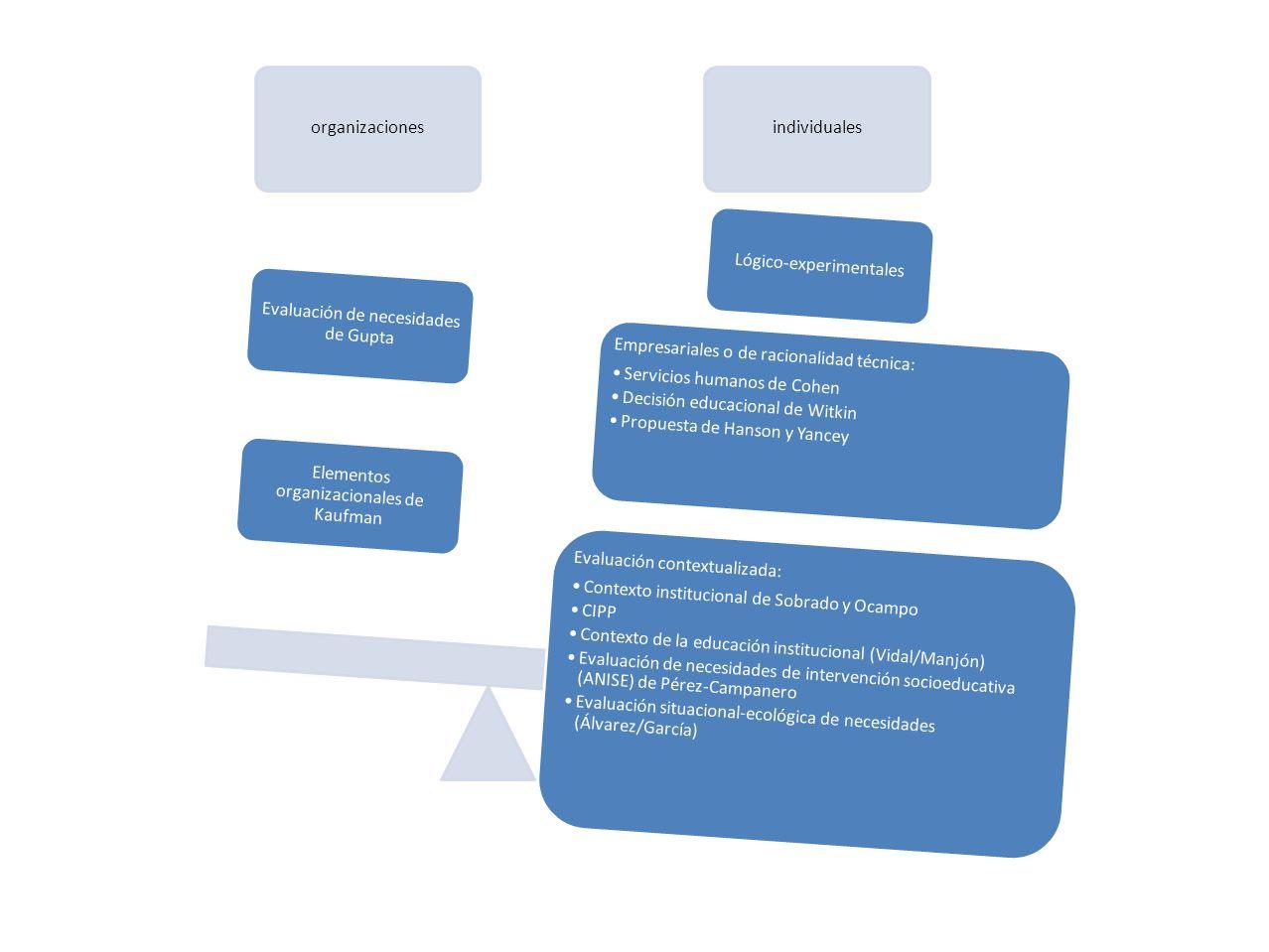 Elementos organizacionales de Kaufman