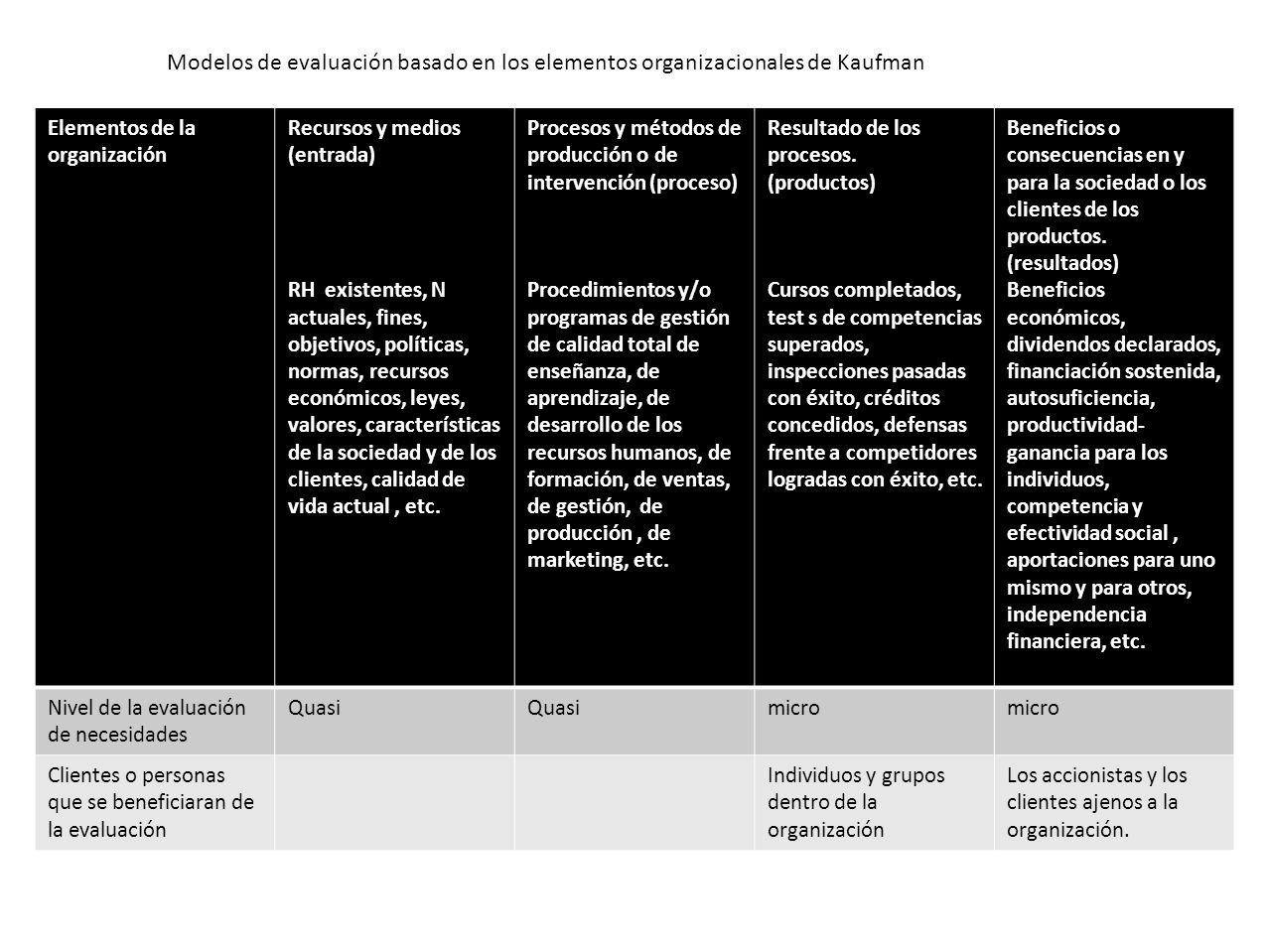 Modelos de evaluación basado en los elementos organizacionales de Kaufman