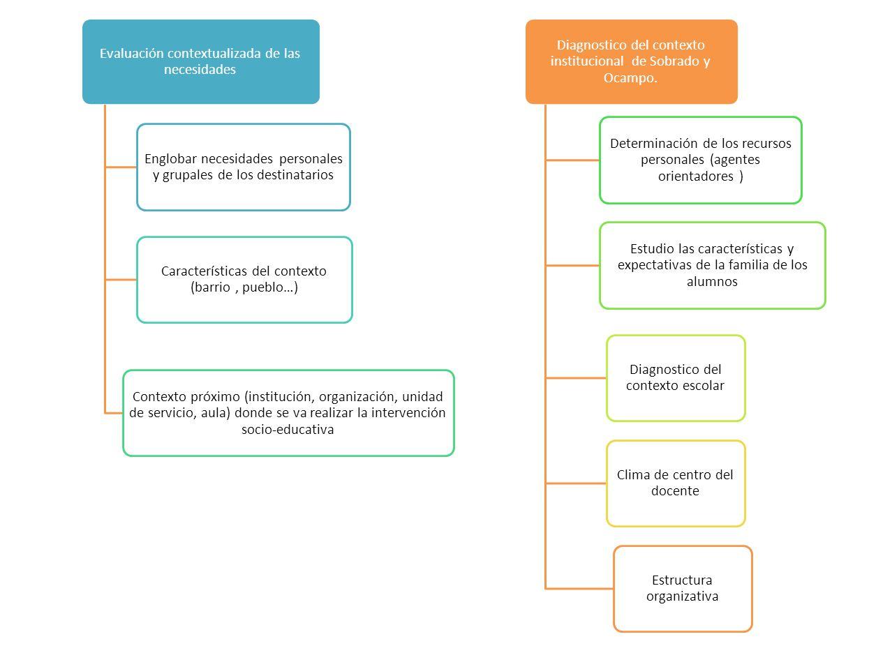 Evaluación contextualizada de las necesidades