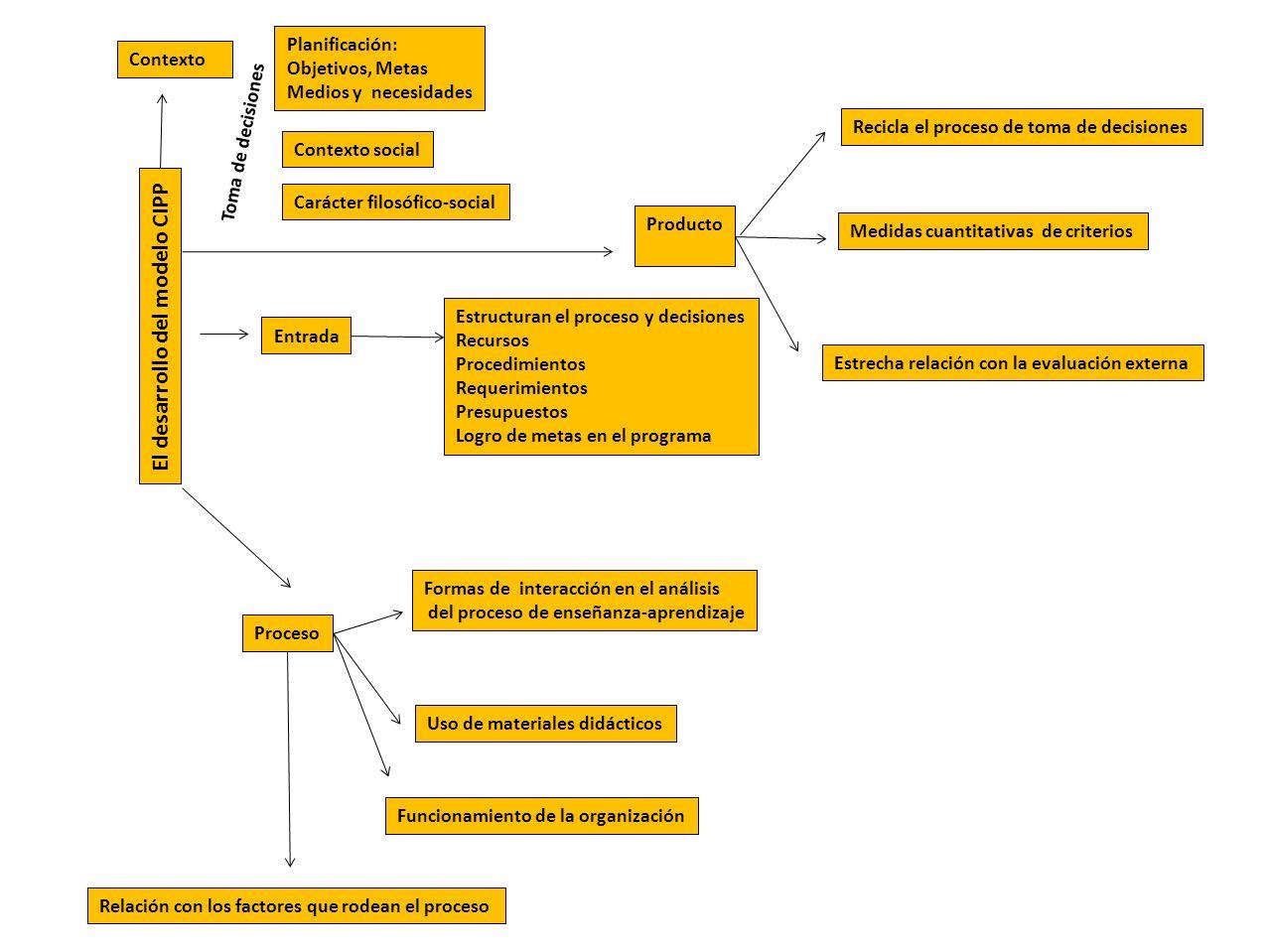 El desarrollo del modelo CIPP
