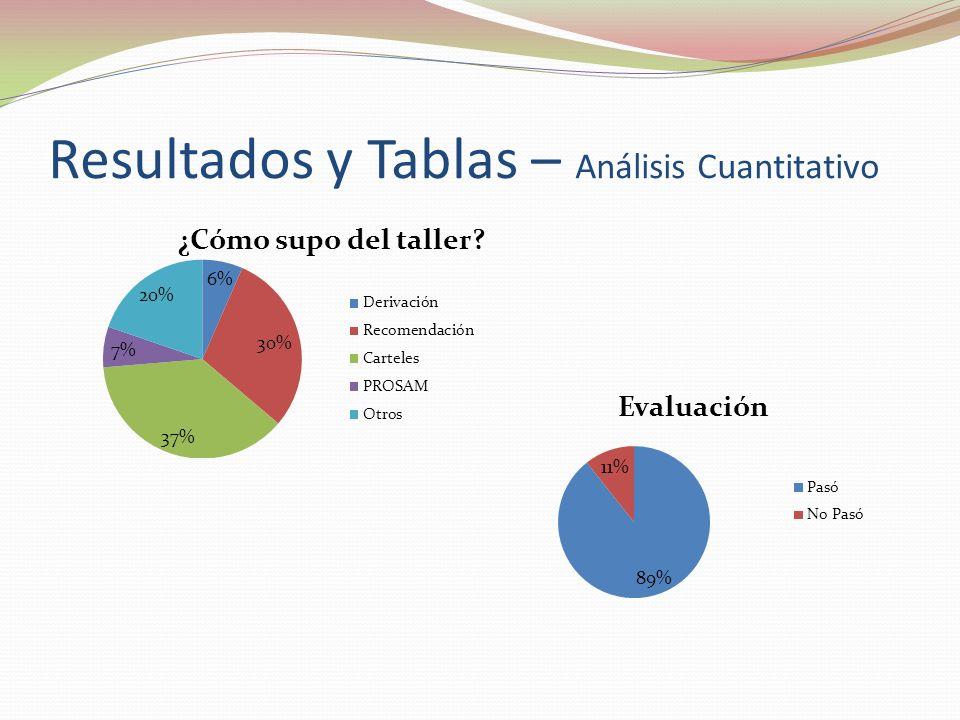 Resultados y Tablas – Análisis Cuantitativo