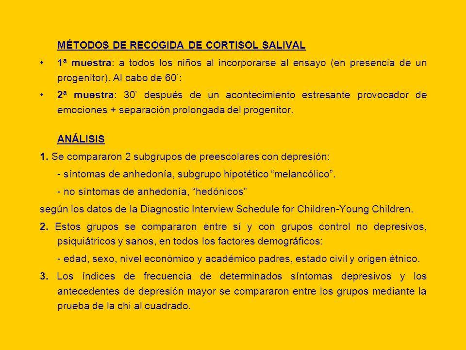 MÉTODOS DE RECOGIDA DE CORTISOL SALIVAL