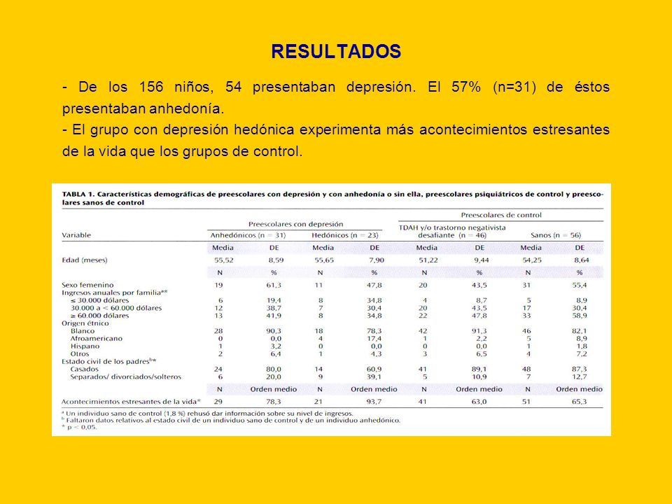 RESULTADOS - De los 156 niños, 54 presentaban depresión. El 57% (n=31) de éstos presentaban anhedonía.