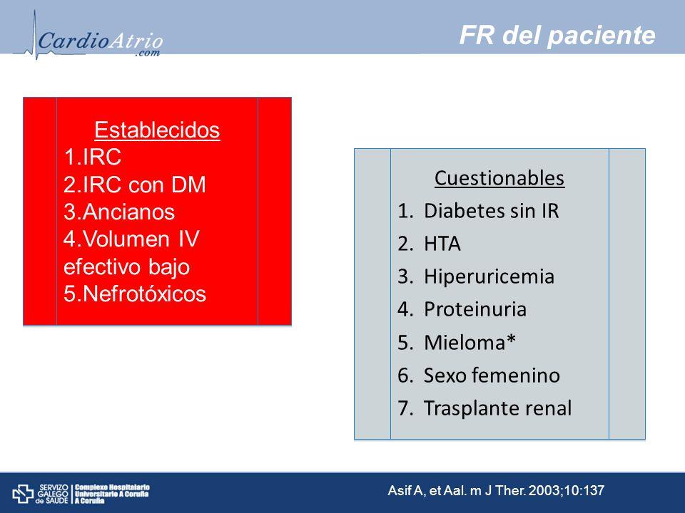 FR del paciente Establecidos IRC IRC con DM Ancianos Cuestionables