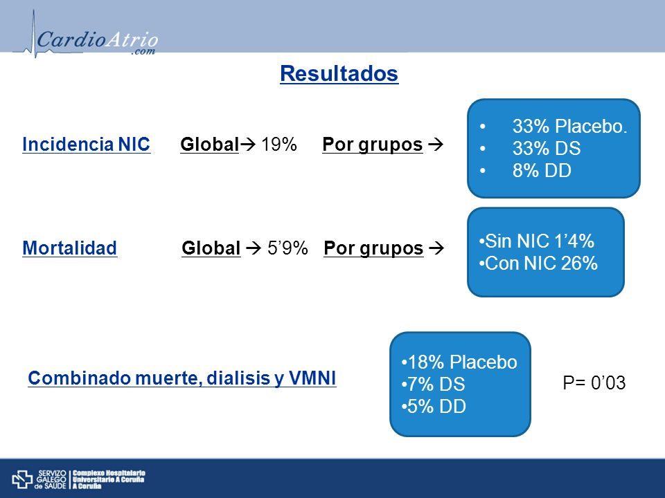 Resultados 33% Placebo. 33% DS 8% DD Incidencia NIC Global 19%