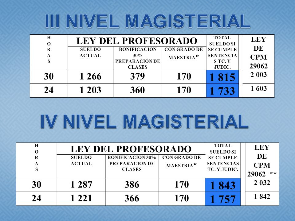 III NIVEL MAGISTERIAL IV NIVEL MAGISTERIAL