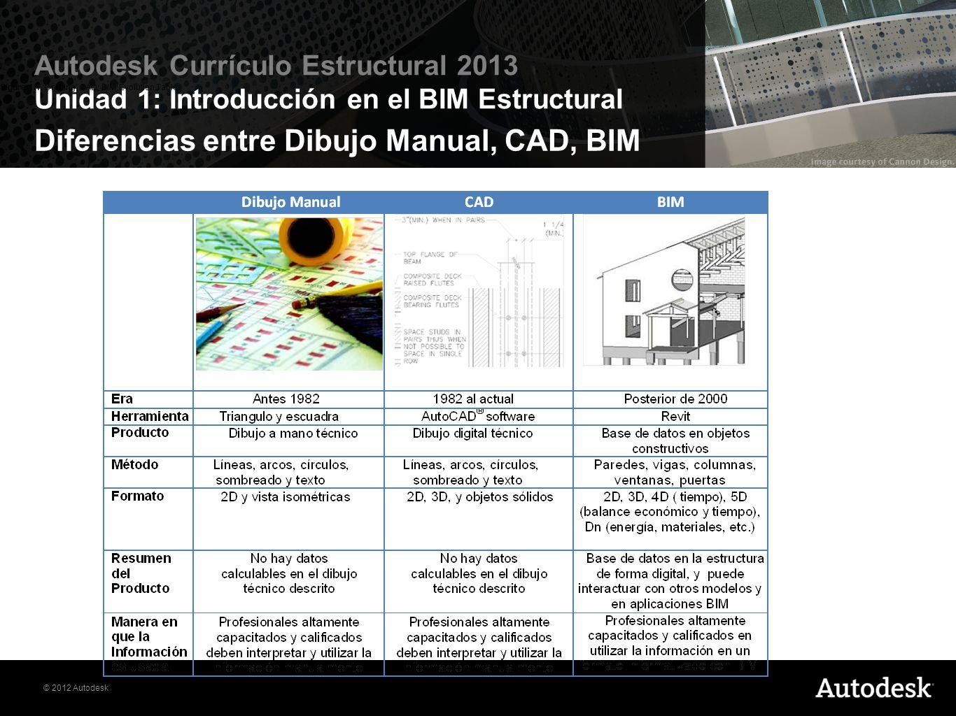 Diferencias entre Dibujo Manual, CAD, BIM
