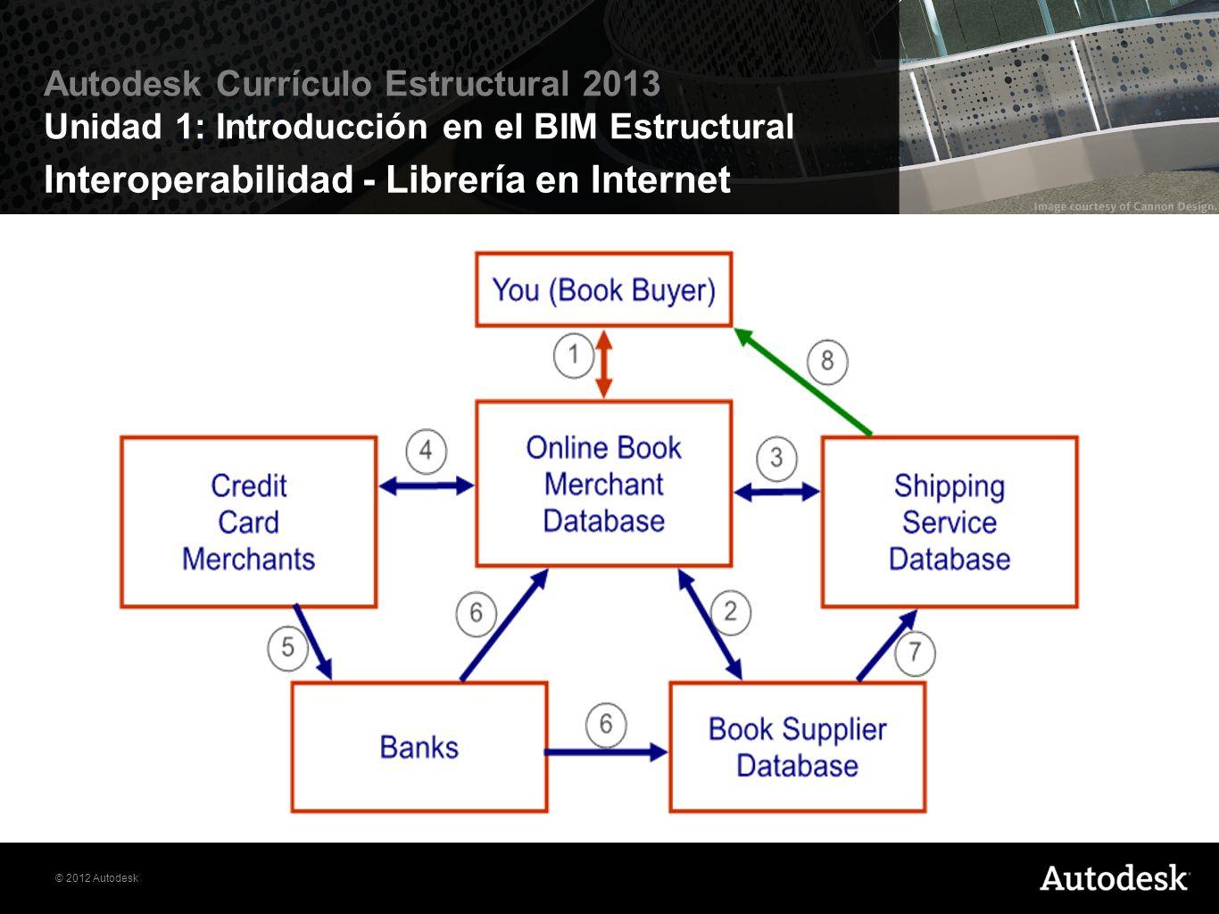 Interoperabilidad - Librería en Internet