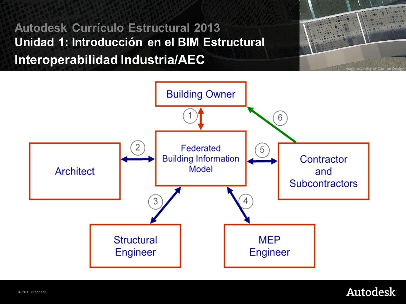 Interoperabilidad Industria/AEC