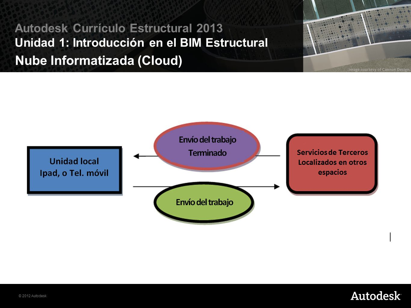 Nube Informatizada (Cloud)