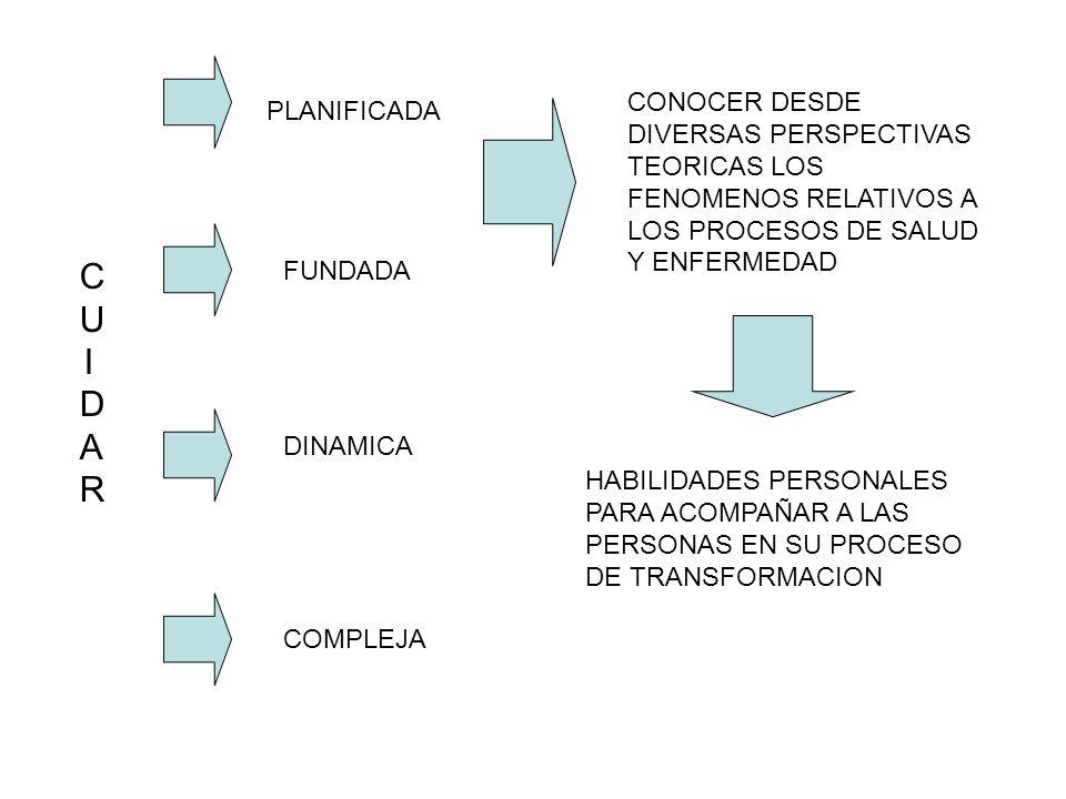 CONOCER DESDE DIVERSAS PERSPECTIVAS TEORICAS LOS FENOMENOS RELATIVOS A LOS PROCESOS DE SALUD Y ENFERMEDAD