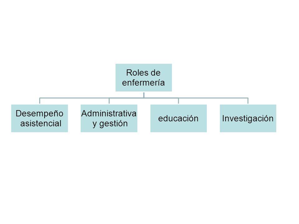 Roles de enfermería Desempeño asistencial Administrativa y gestión educación Investigación
