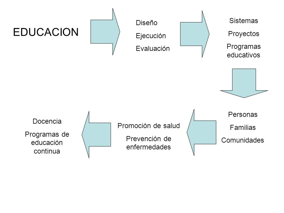 EDUCACION Sistemas Diseño Proyectos Ejecución Programas educativos