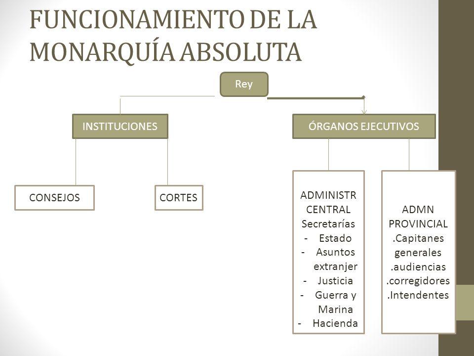 FUNCIONAMIENTO DE LA MONARQUÍA ABSOLUTA