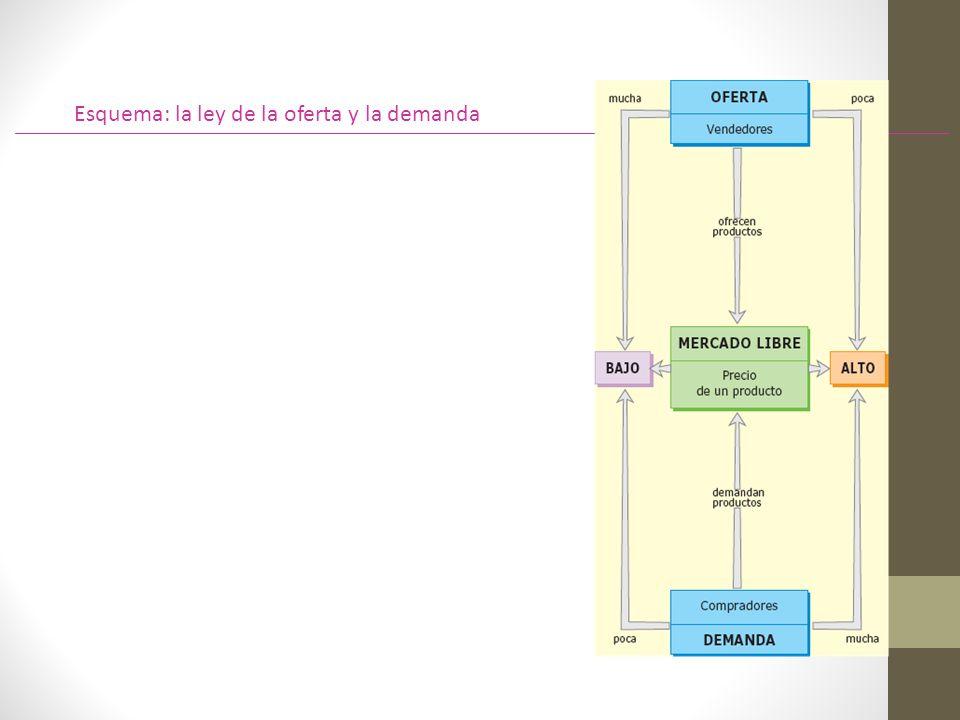 Esquema: la ley de la oferta y la demanda