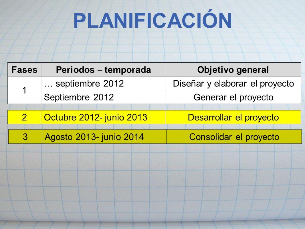 PLANIFICACIÓN Fases Periodos – temporada Objetivo general 1
