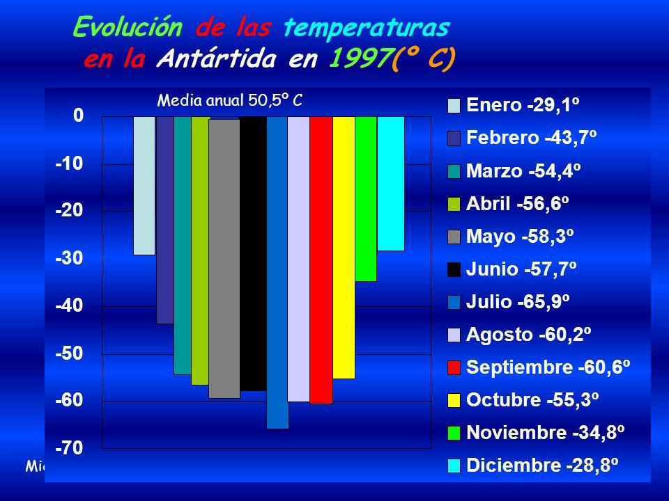 Evolución de las temperaturas en la Antártida en 1997(º C)