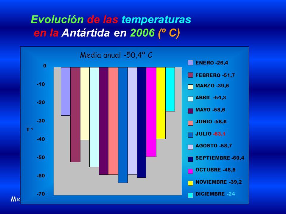 Evolución de las temperaturas en la Antártida en 2006 (º C)