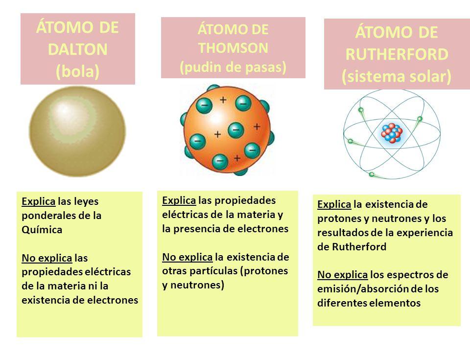 ÁTOMO DE DALTON (bola) ÁTOMO DE RUTHERFORD (sistema solar)
