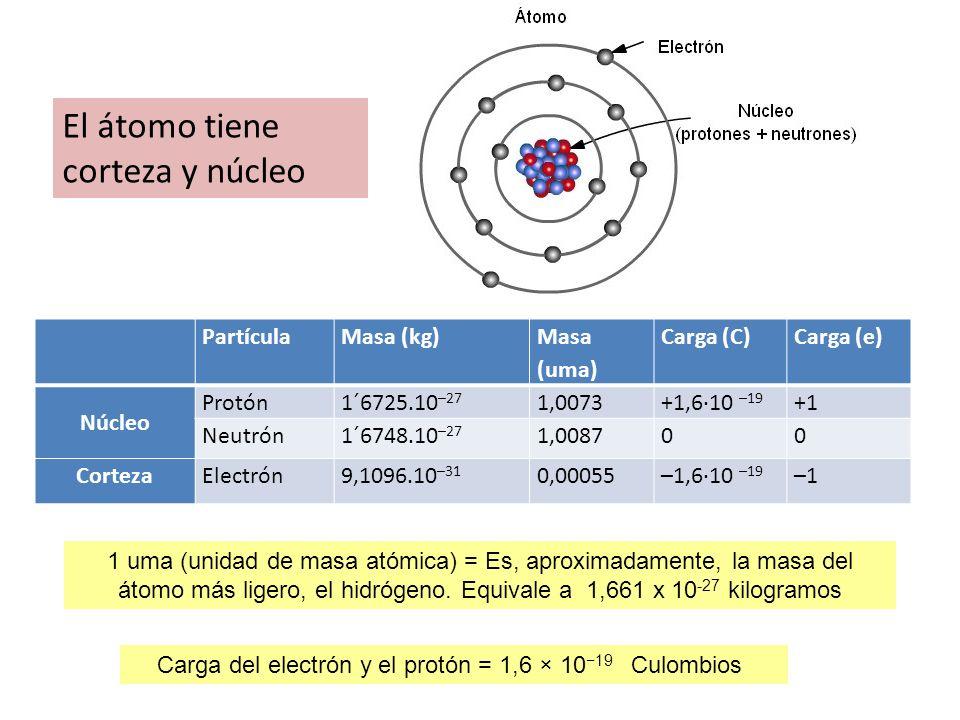 Carga del electrón y el protón = 1,6 × 10−19 Culombios