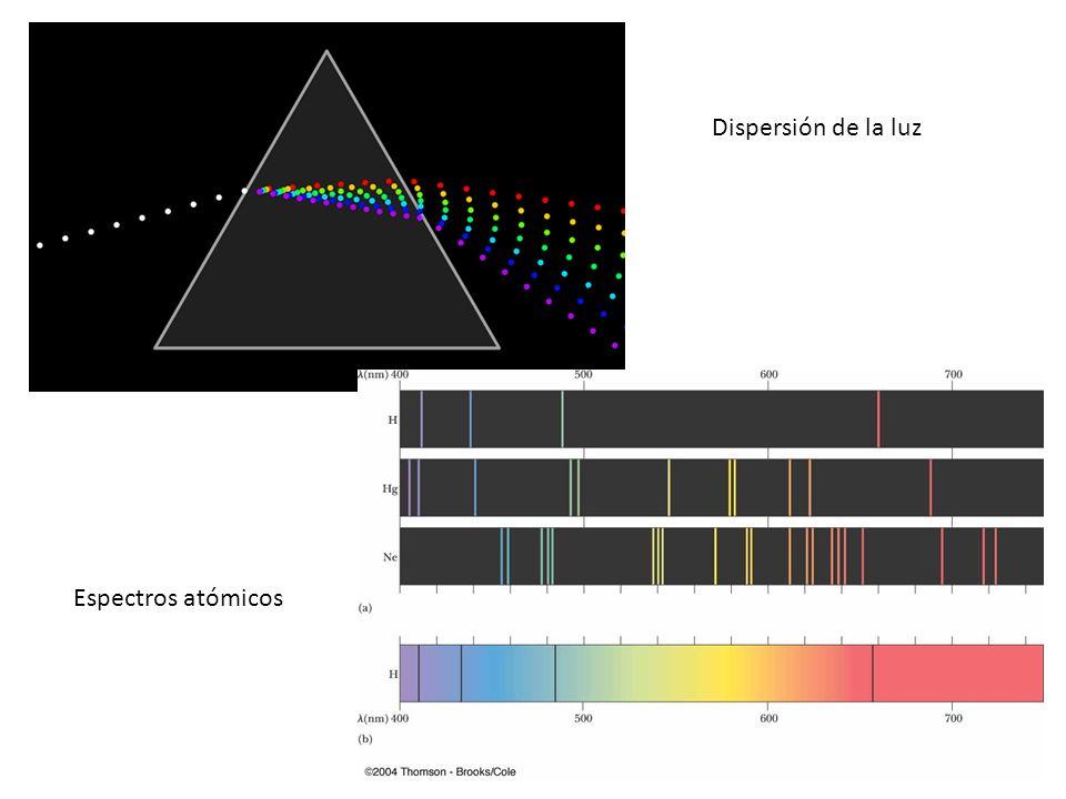Dispersión de la luz Espectros atómicos