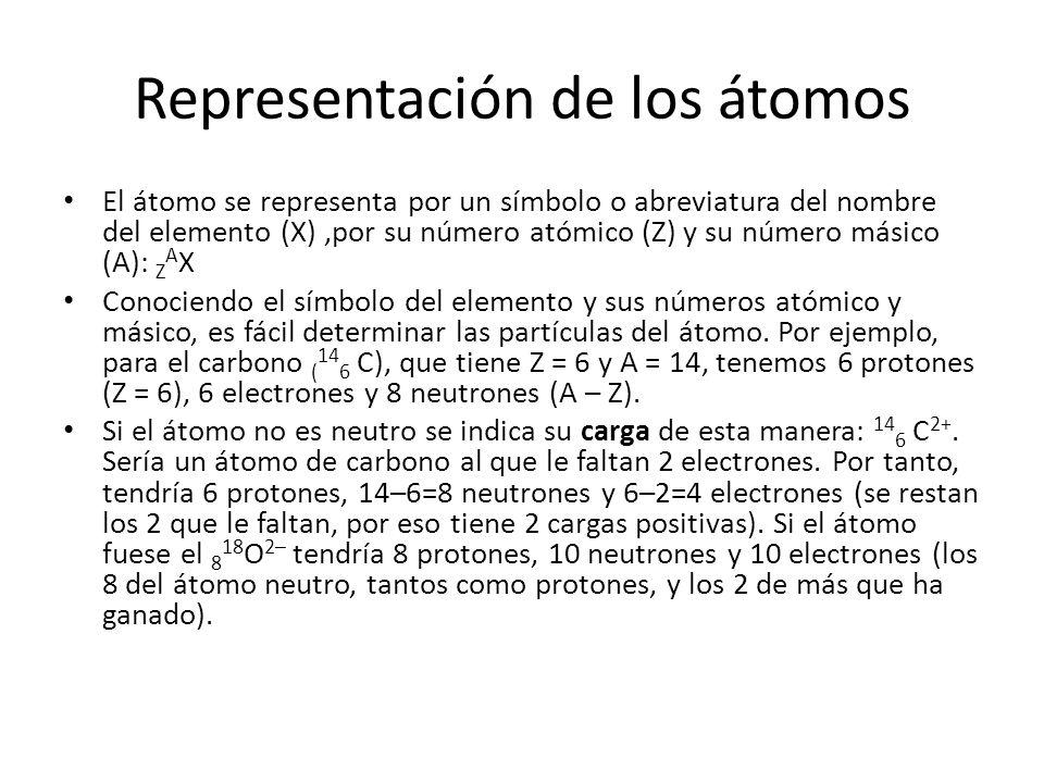 Representación de los átomos