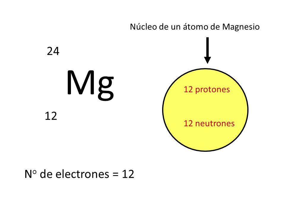 Mg 24 12 No de electrones = 12 Núcleo de un átomo de Magnesio