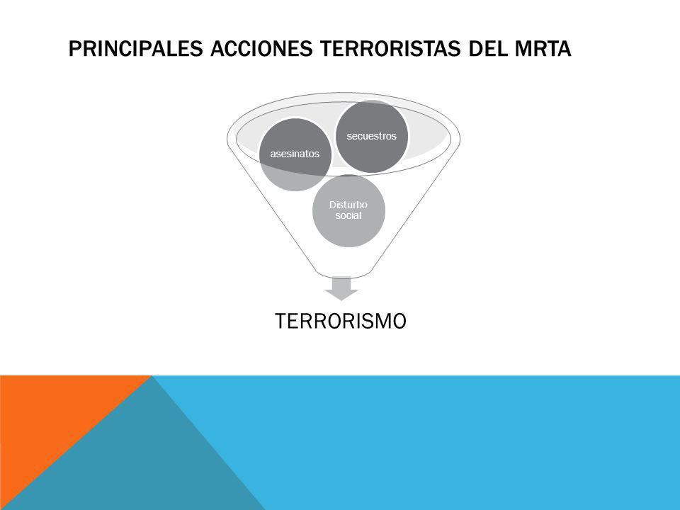 PRINCIPALES ACCIONES TERRORISTAS DEL MRTA
