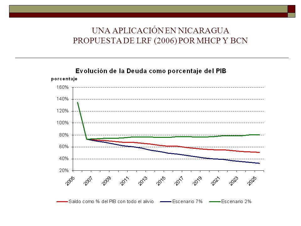 UNA APLICACIÓN EN NICARAGUA PROPUESTA DE LRF (2006) POR MHCP Y BCN