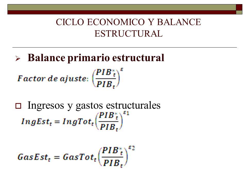CICLO ECONOMICO Y BALANCE ESTRUCTURAL