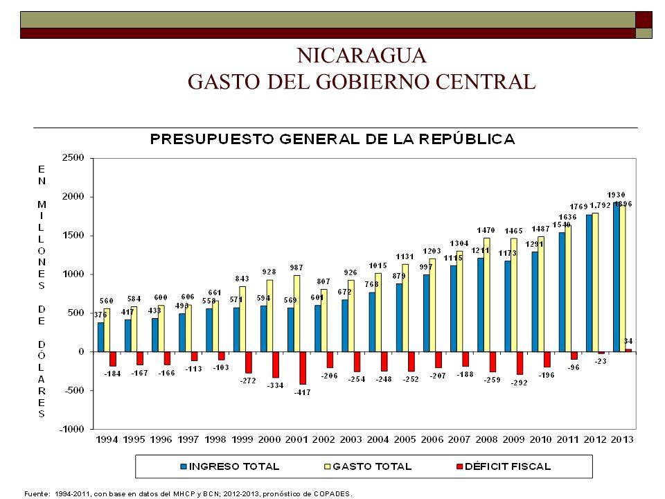 NICARAGUA GASTO DEL GOBIERNO CENTRAL