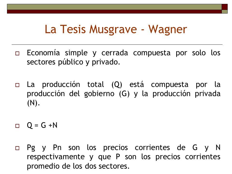 La Tesis Musgrave - Wagner