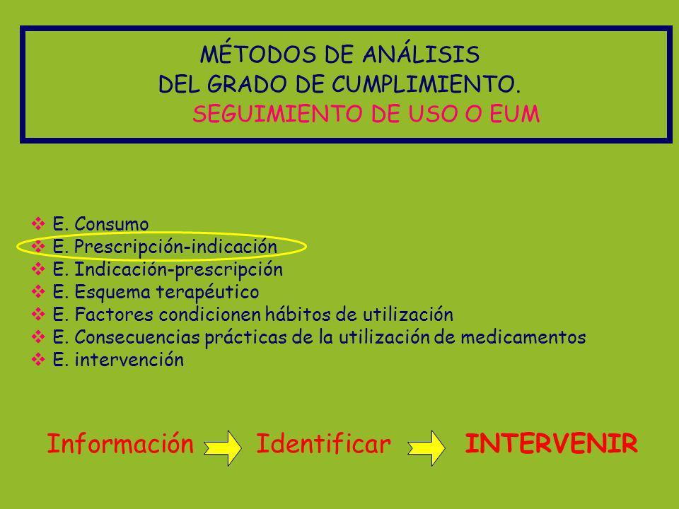 Información Identificar INTERVENIR MÉTODOS DE ANÁLISIS