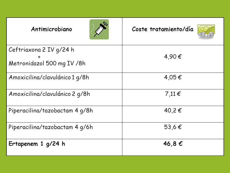 Antimicrobiano Coste tratamiento/día. Ceftriaxona 2 IV g/24 h. + Metronidazol 500 mg IV /8h. 4,90 €