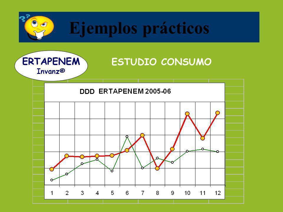 Ejemplos prácticos ERTAPENEM Invanz® ESTUDIO CONSUMO DDD