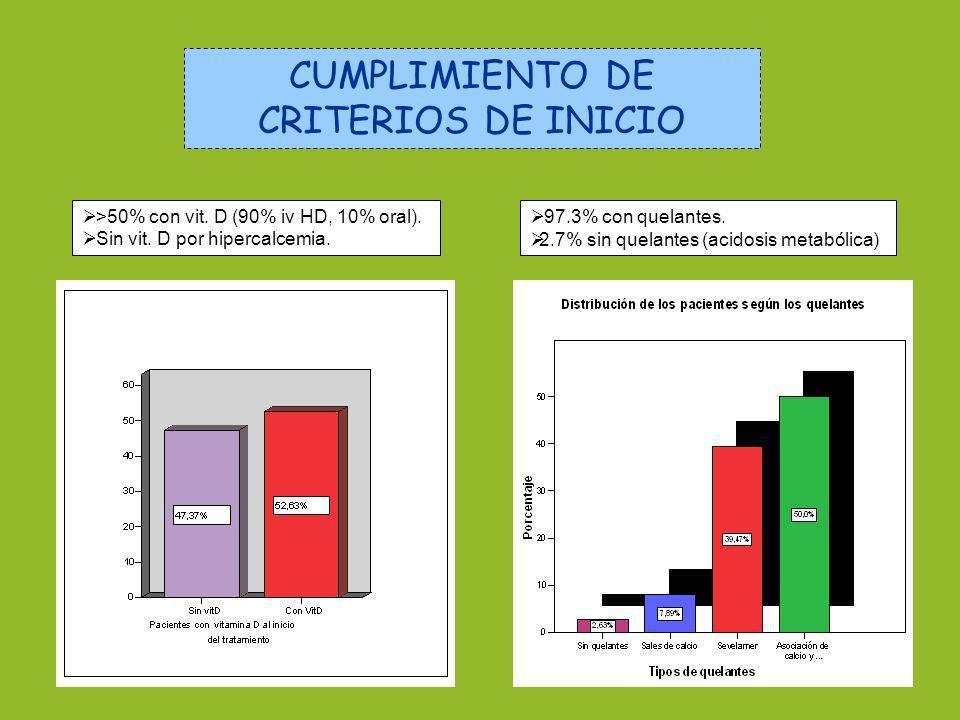 CUMPLIMIENTO DE CRITERIOS DE INICIO