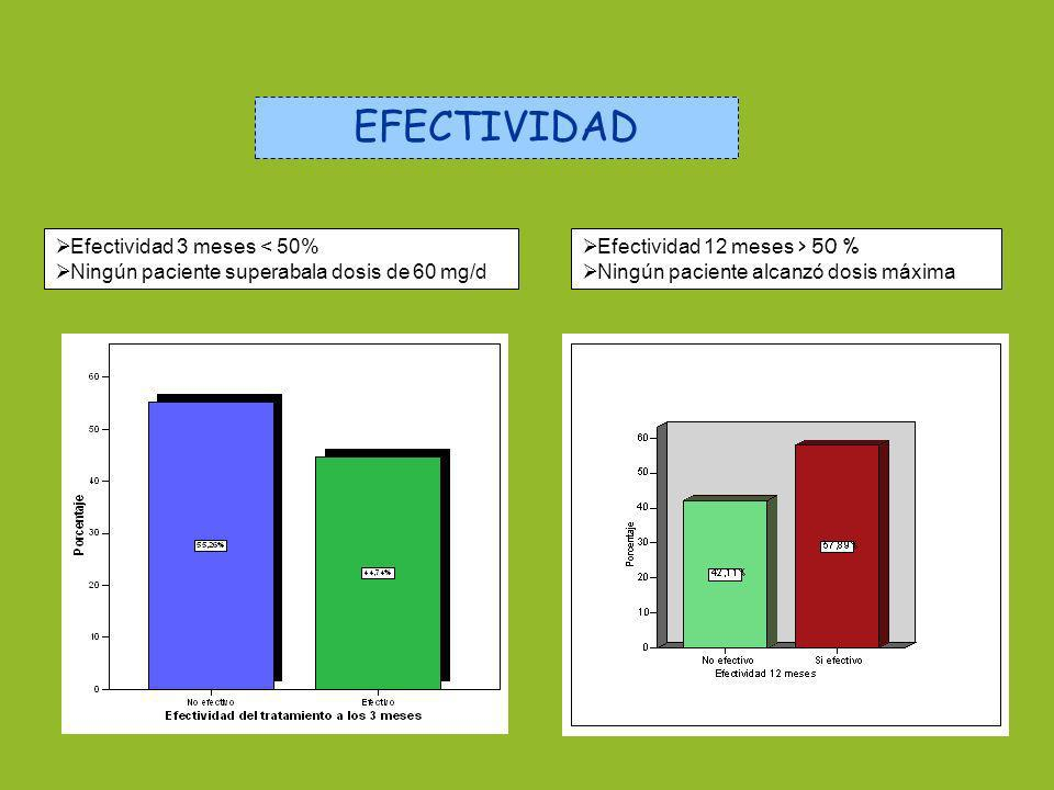 EFECTIVIDAD Efectividad 3 meses < 50%