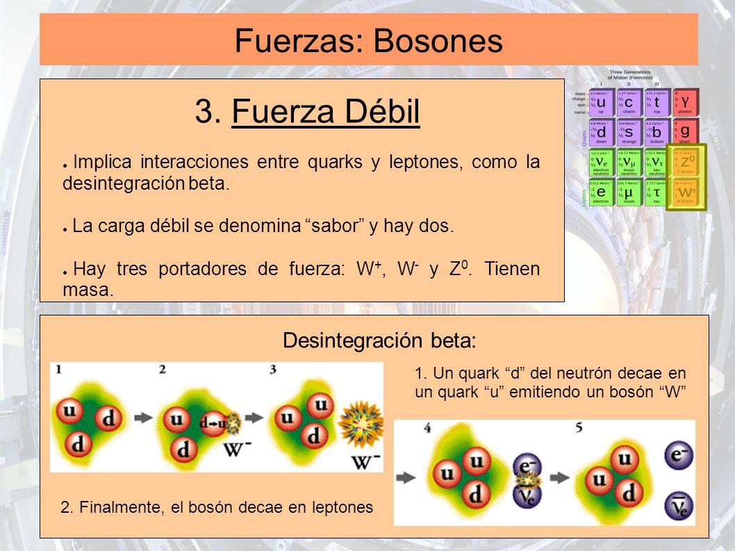 Fuerzas: Bosones 3. Fuerza Débil Desintegración beta: