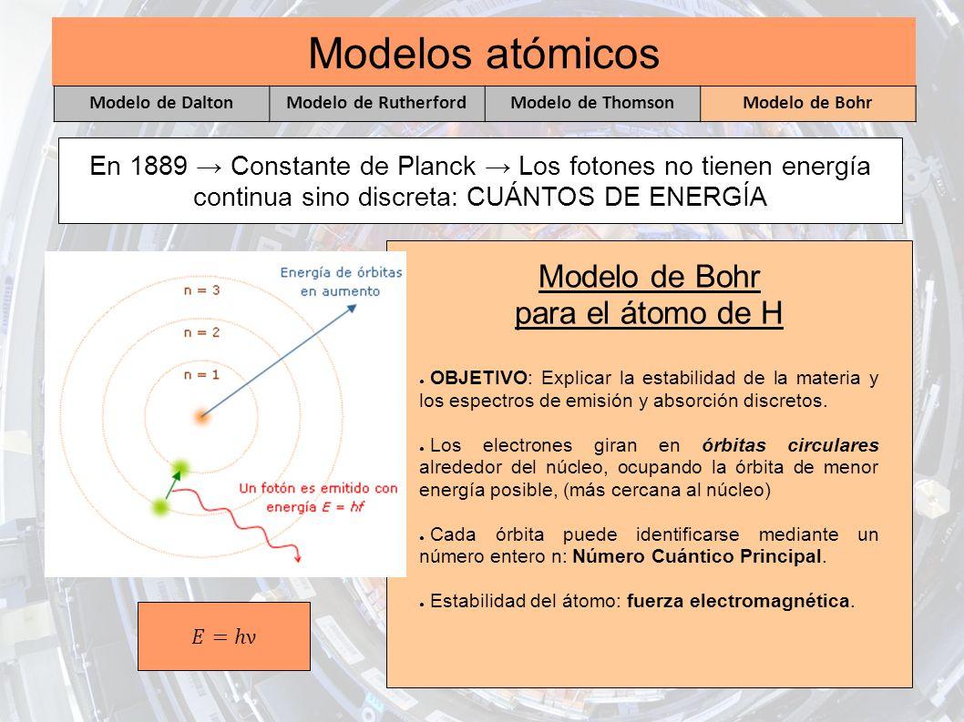 Modelos atómicos Modelo de Bohr para el átomo de H