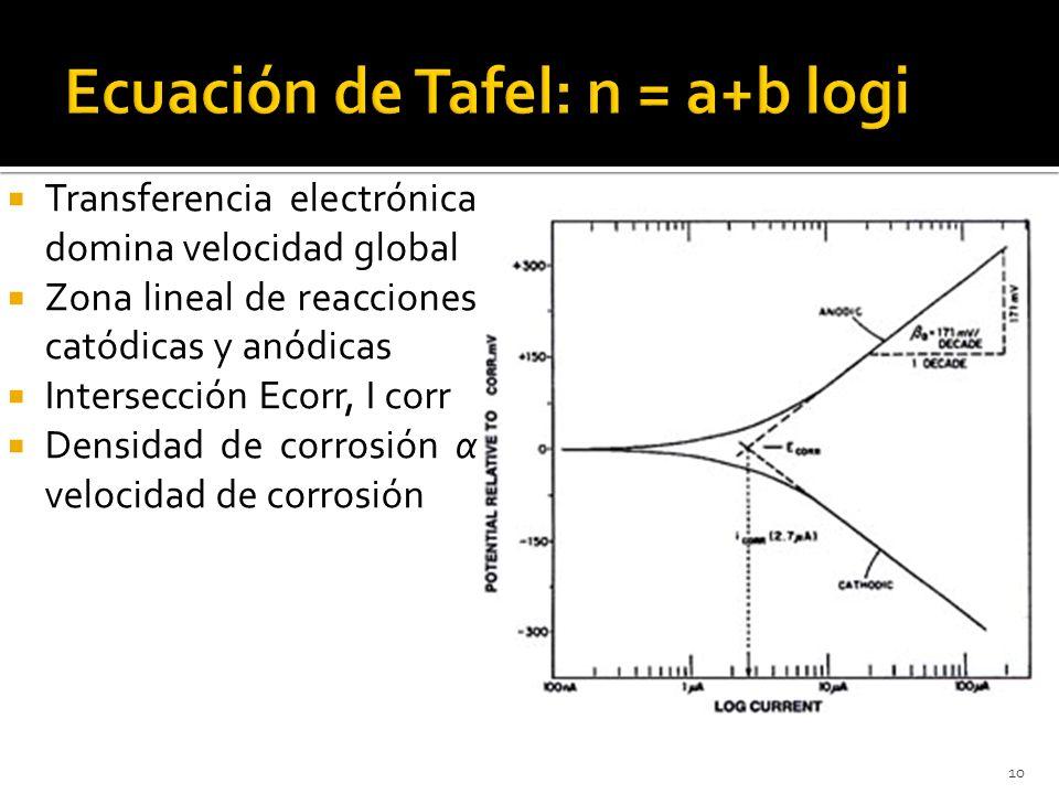 Ecuación de Tafel: n = a+b logi