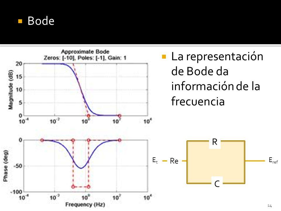 La representación de Bode da información de la frecuencia