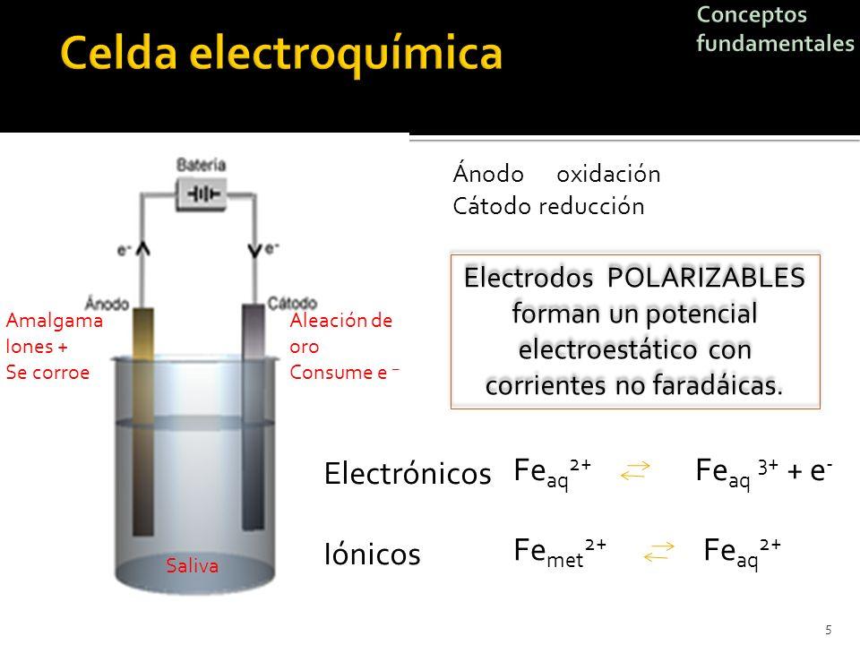 Celda electroquímica Feaq2+ Feaq 3+ + e- Electrónicos Iónicos