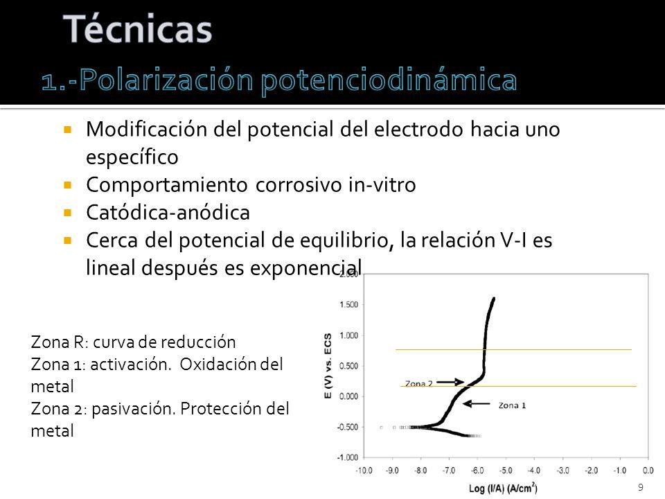 1.-Polarización potenciodinámica