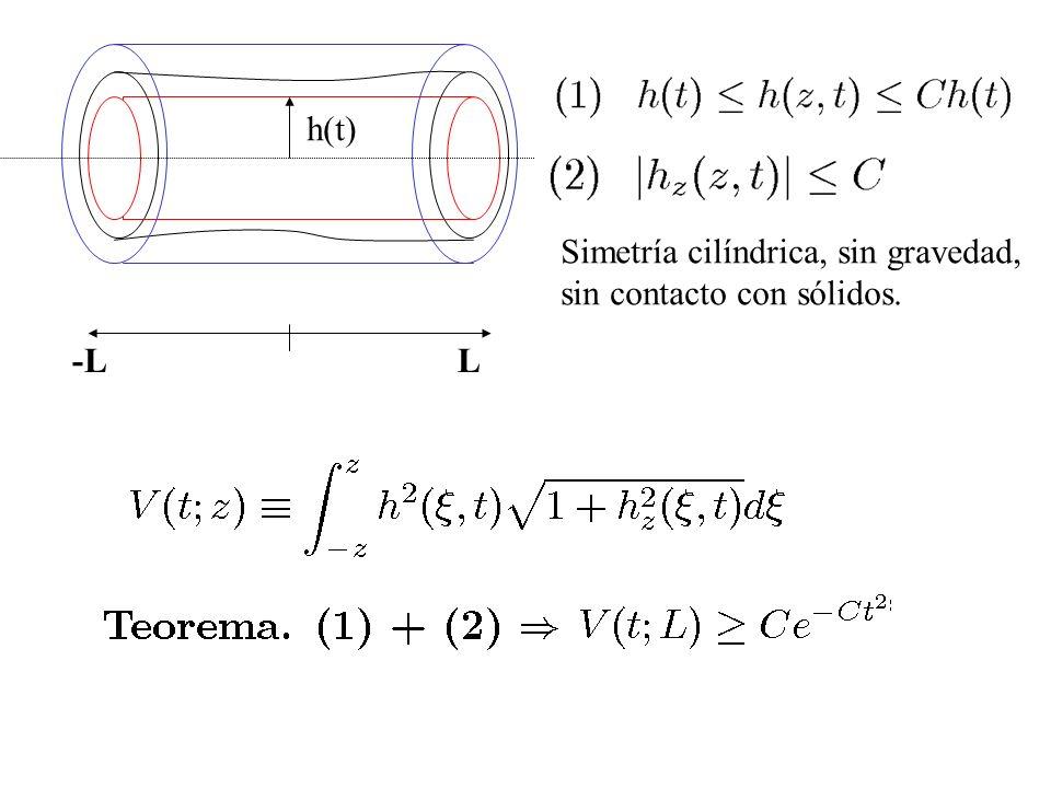 h(t) Simetría cilíndrica, sin gravedad, sin contacto con sólidos. -L L