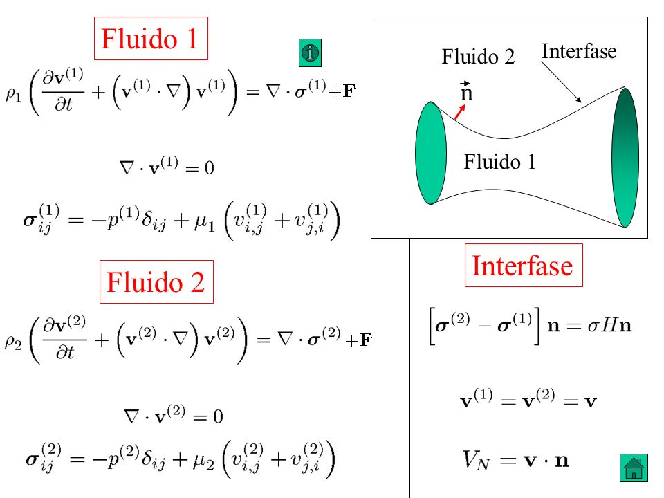 Fluido 1 Interfase Fluido 2 n Fluido 1 Interfase Fluido 2