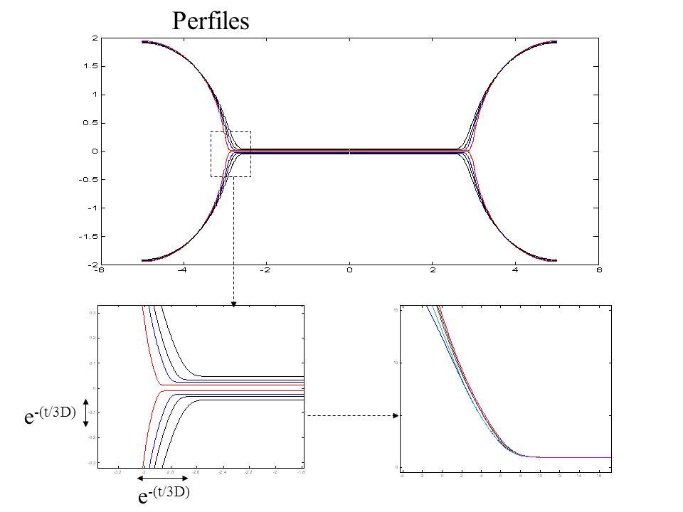Perfiles e-(t/3D) e-(t/3D)