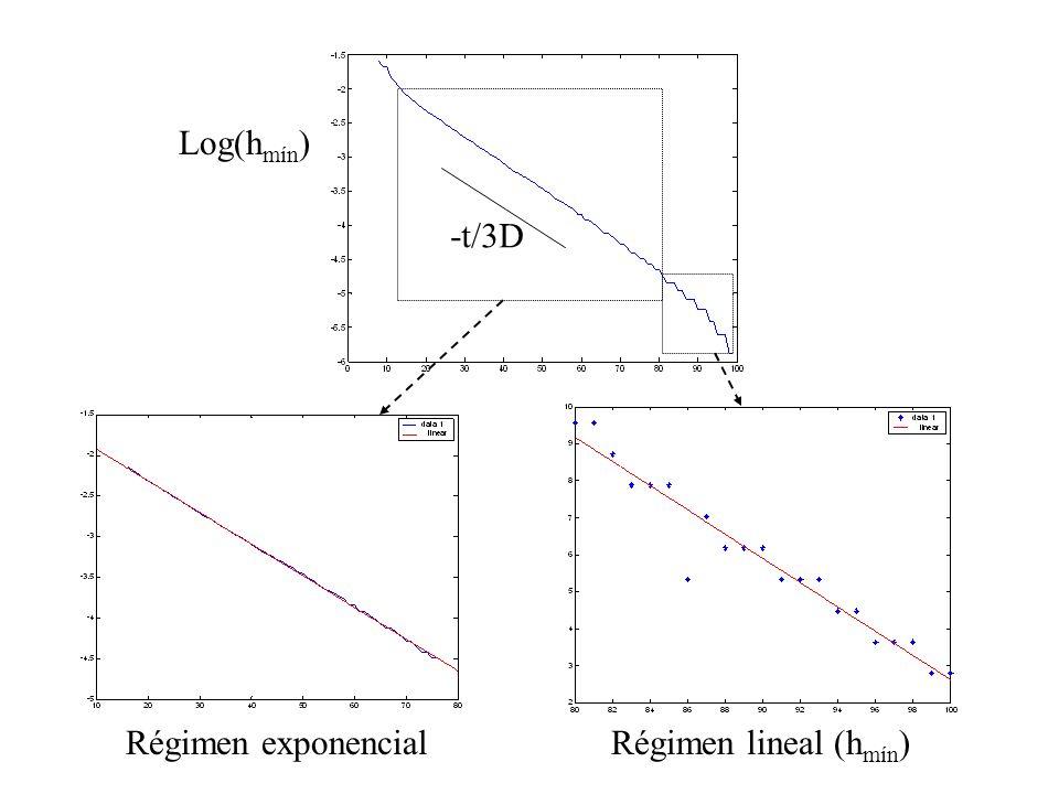 Log(hmín) -t/3D Régimen exponencial Régimen lineal (hmín)