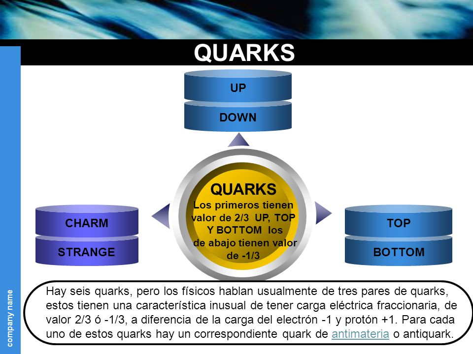QUARKS QUARKS UP STRANGE CHARM BOTTOM TOP DOWN Text
