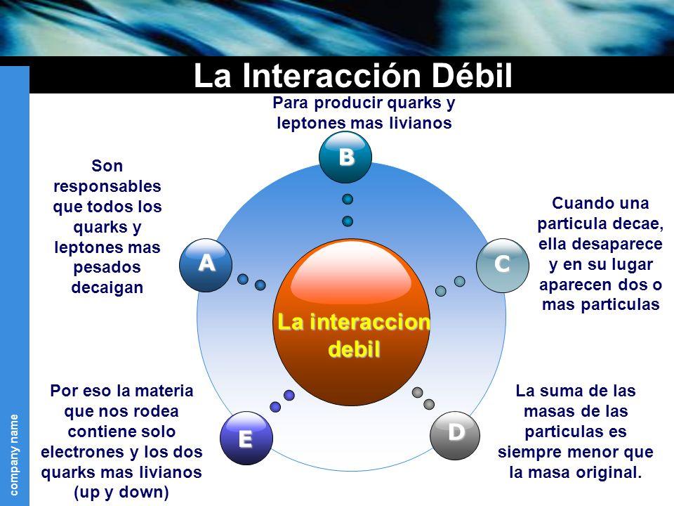 La Interacción Débil B A C La interaccion debil D E